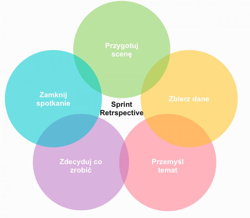 skuteczne sprint retrospective