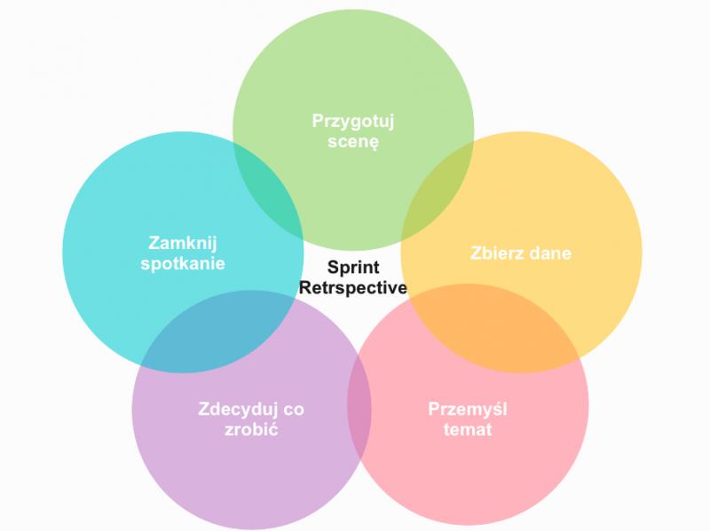 Sprint Retrospective